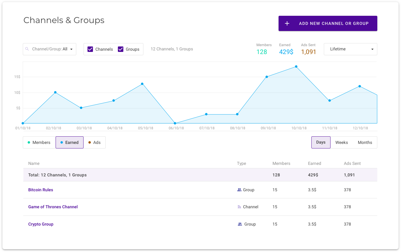 Channel Group Owner Dashboard